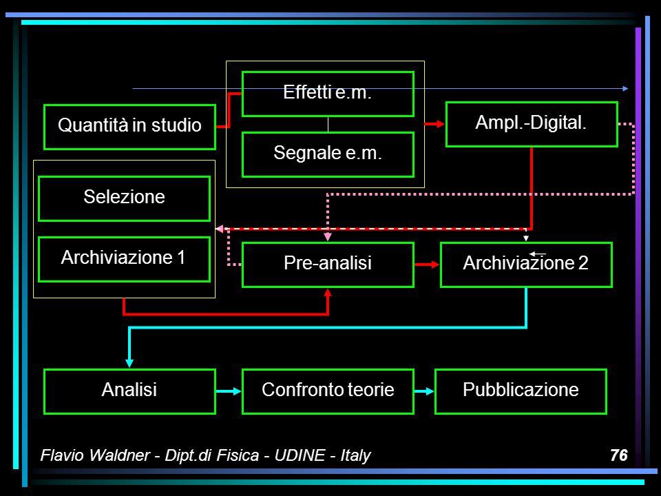 Quantità in studio Effetti e.m. Segnale e.m. Ampl.-Digital.