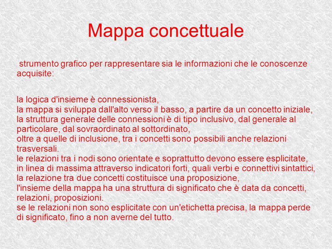 Mappa concettuale strumento grafico per rappresentare sia le informazioni che le conoscenze acquisite: