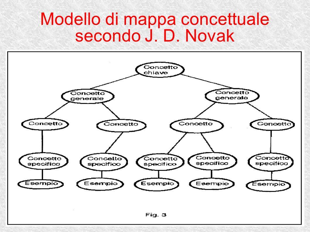 Modello di mappa concettuale secondo J. D. Novak