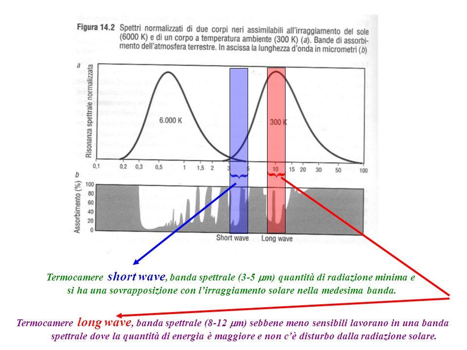 { { Termocamere short wave, banda spettrale (3-5 mm) quantità di radiazione minima e.