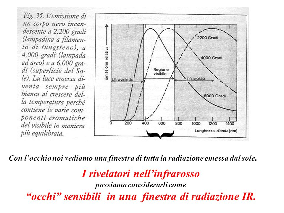 { I rivelatori nell'infrarosso