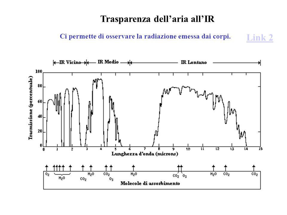 Trasparenza dell'aria all'IR