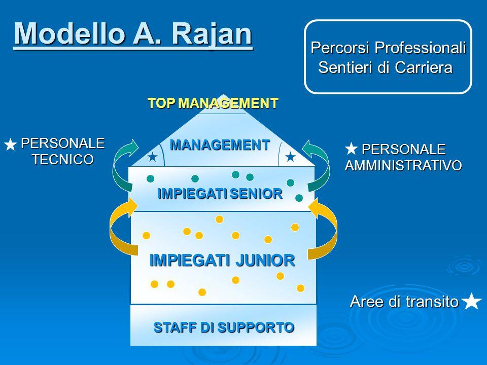 Modello A. Rajan Percorsi Professionali Sentieri di Carriera