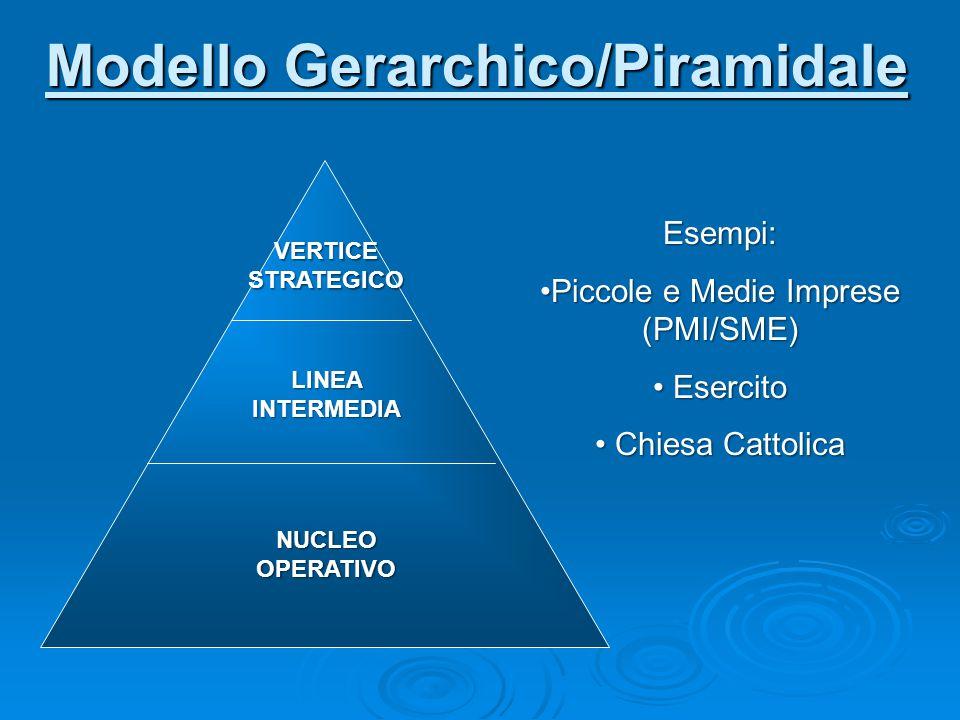 Modello Gerarchico/Piramidale