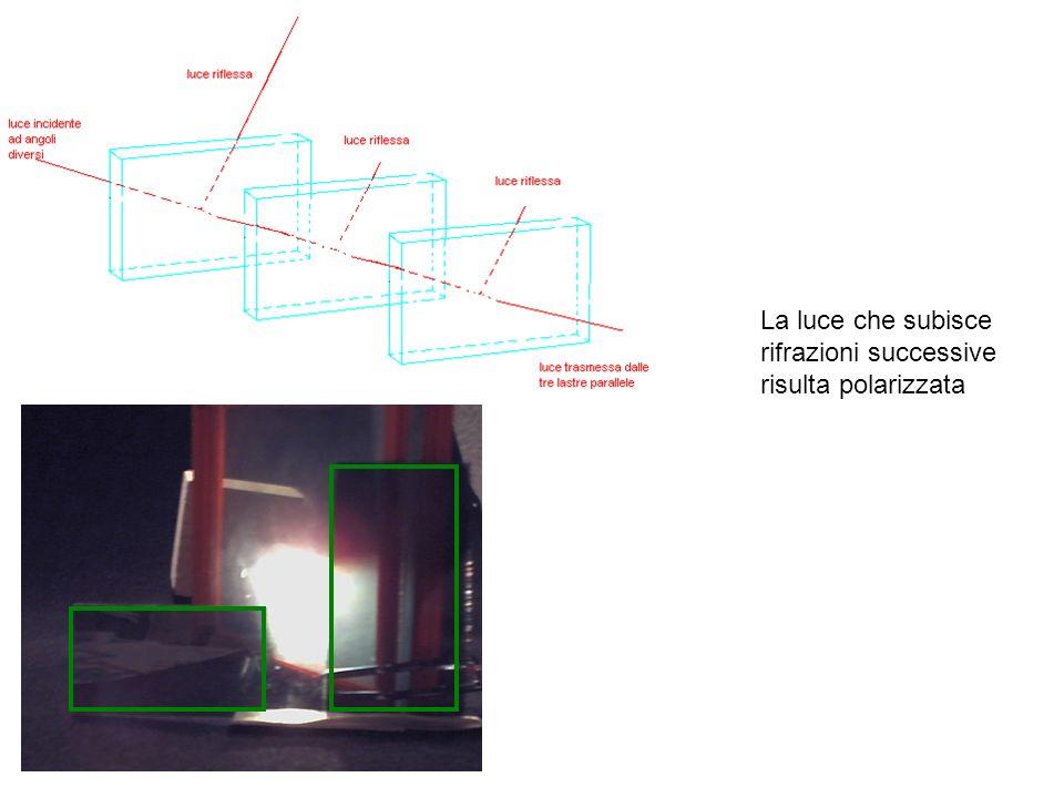 La luce che subisce rifrazioni successive risulta polarizzata