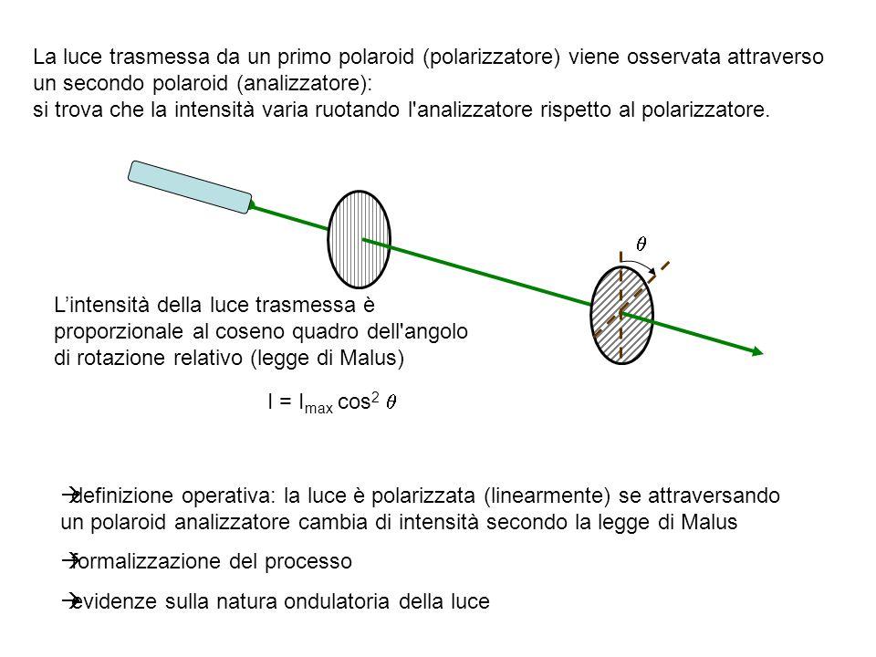 La luce trasmessa da un primo polaroid (polarizzatore) viene osservata attraverso un secondo polaroid (analizzatore):