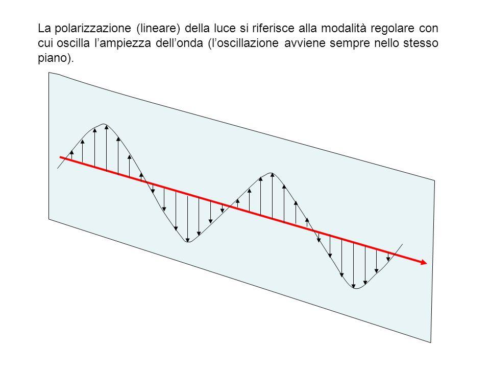 La polarizzazione (lineare) della luce si riferisce alla modalità regolare con cui oscilla l'ampiezza dell'onda (l'oscillazione avviene sempre nello stesso piano).