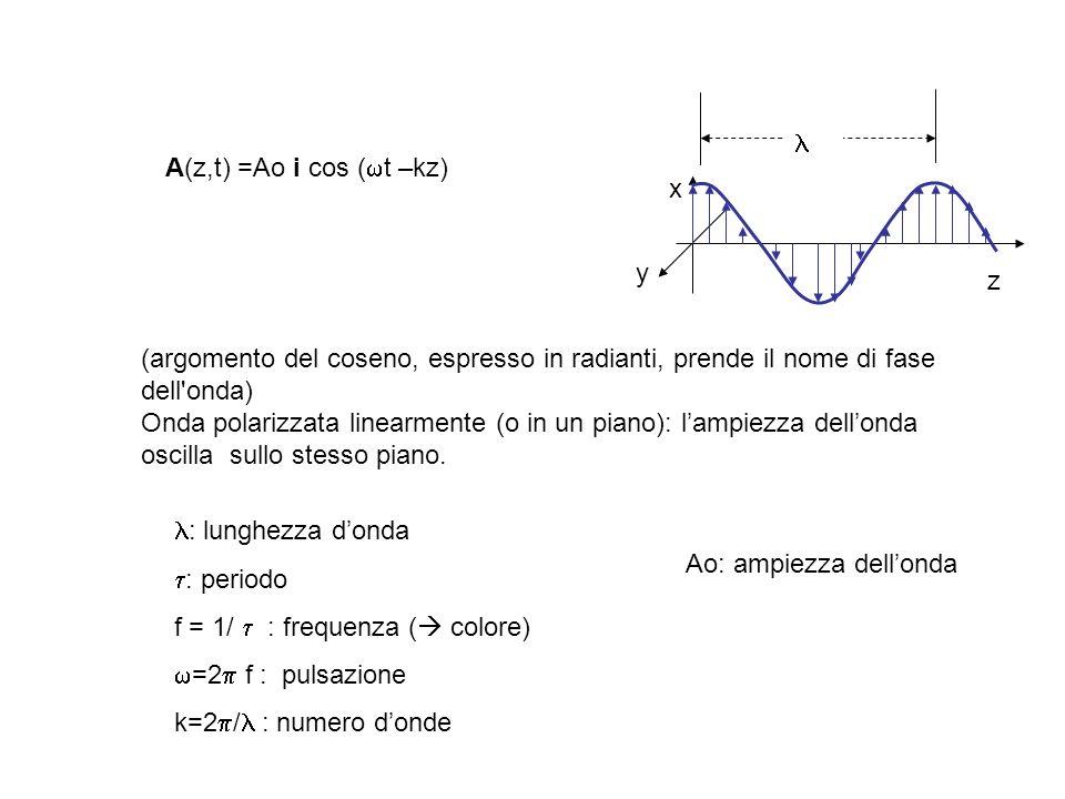  A(z,t) =Ao i cos (t –kz) x. y. z. (argomento del coseno, espresso in radianti, prende il nome di fase dell onda)