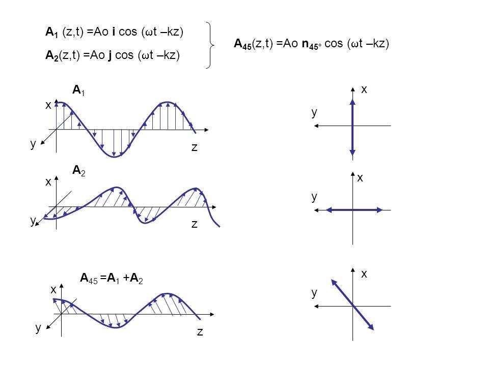 A1 (z,t) =Ao i cos (t –kz) z. x. y. A1. A45(z,t) =Ao n45° cos (t –kz) z. x. y. A45 =A1 +A2.