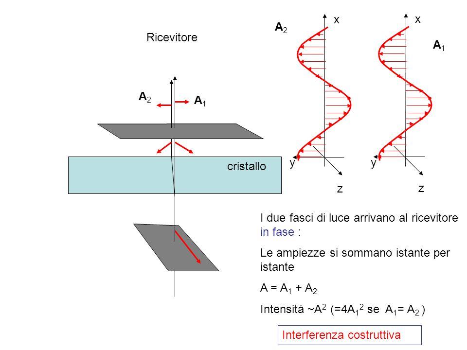 x x. A2. Ricevitore. A1. A2. A1. y. y. cristallo. z. z. I due fasci di luce arrivano al ricevitore in fase :