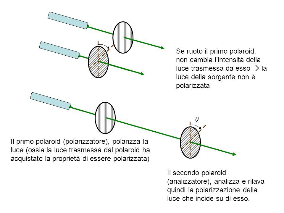 Se ruoto il primo polaroid, non cambia l'intensità della luce trasmessa da esso  la luce della sorgente non è polarizzata