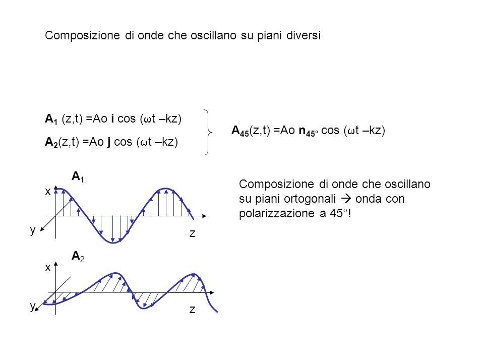 Composizione di onde che oscillano su piani diversi