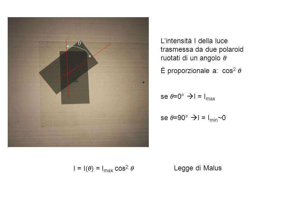 L'intensità I della luce trasmessa da due polaroid ruotati di un angolo 