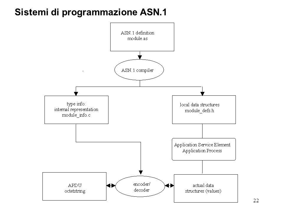 Sistemi di programmazione ASN.1