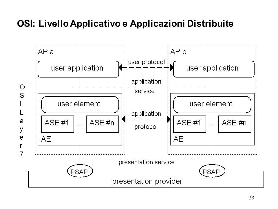 OSI: Livello Applicativo e Applicazioni Distribuite