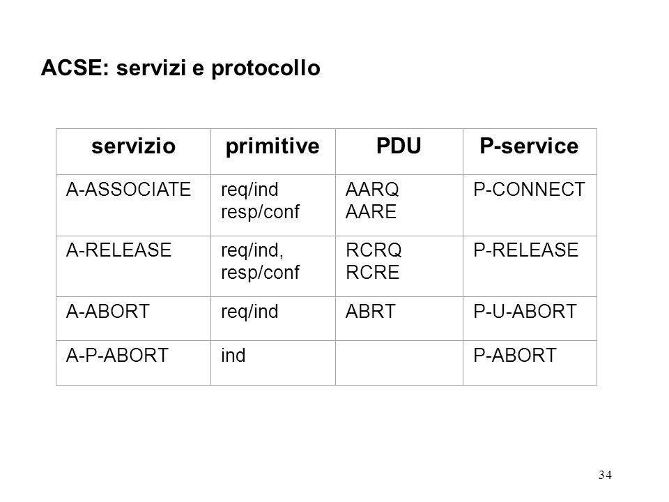 servizio primitive PDU P-service