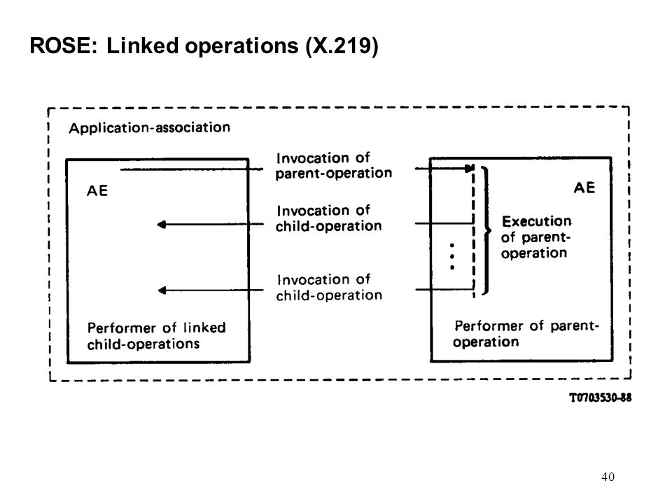 ROSE: Linked operations (X.219)