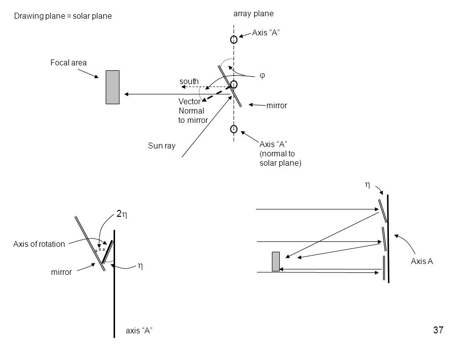 j h 2h h array plane Drawing plane = solar plane Focal area south