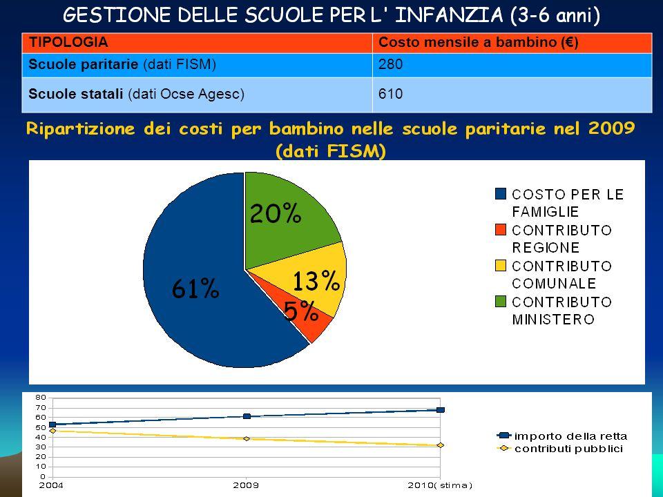 TIPOLOGIA Costo mensile a bambino (€) Scuole paritarie (dati FISM) 280. Scuole statali (dati Ocse Agesc)