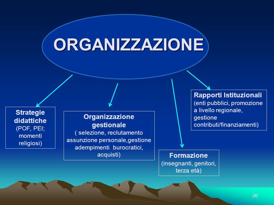 Organizzazione gestionale