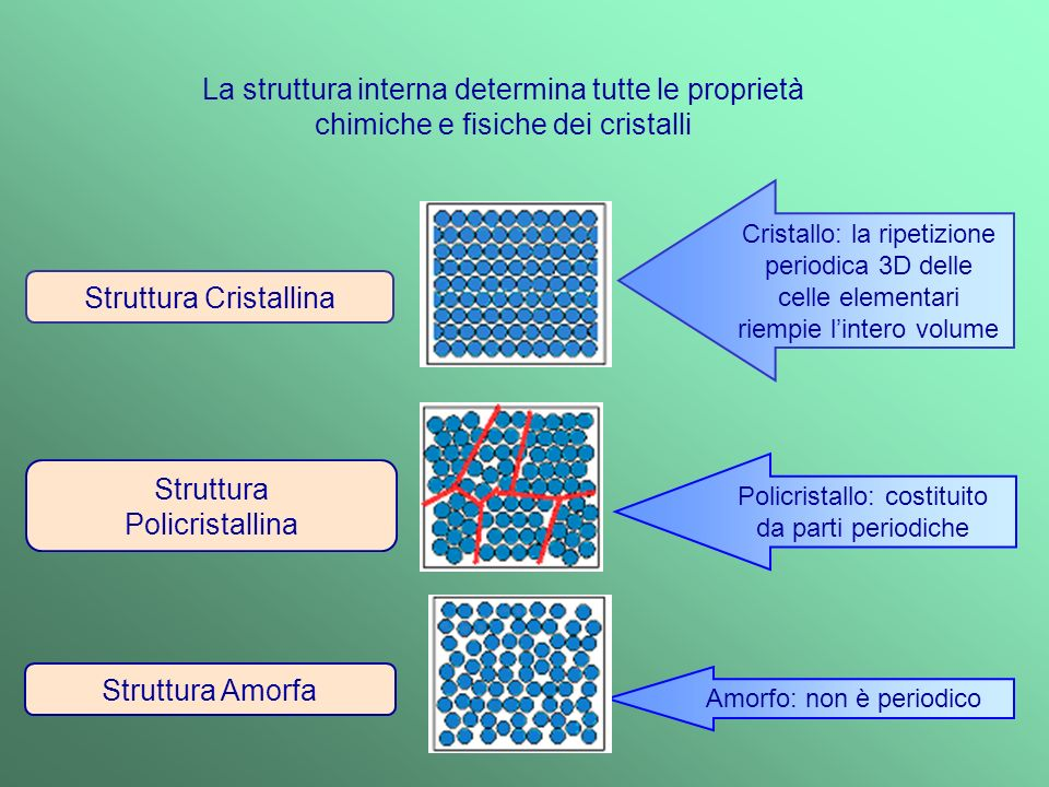 Struttura Cristallina