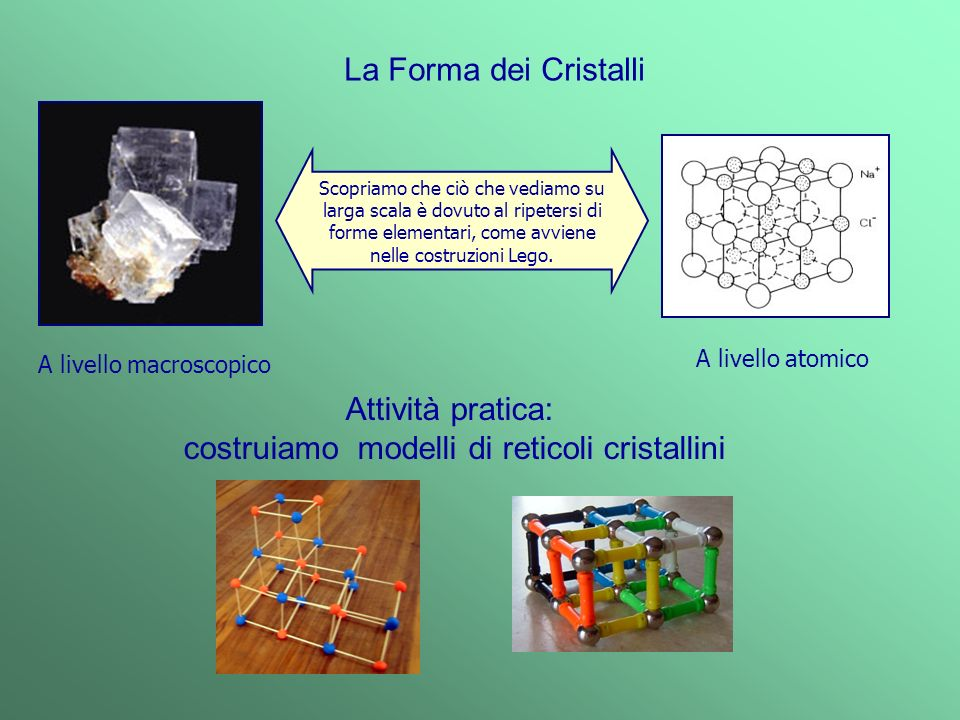 costruiamo modelli di reticoli cristallini