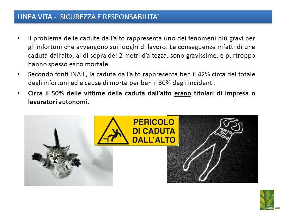 LINEA VITA - SICUREZZA E RESPONSABILITA'