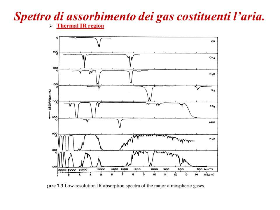 Spettro di assorbimento dei gas costituenti l'aria.