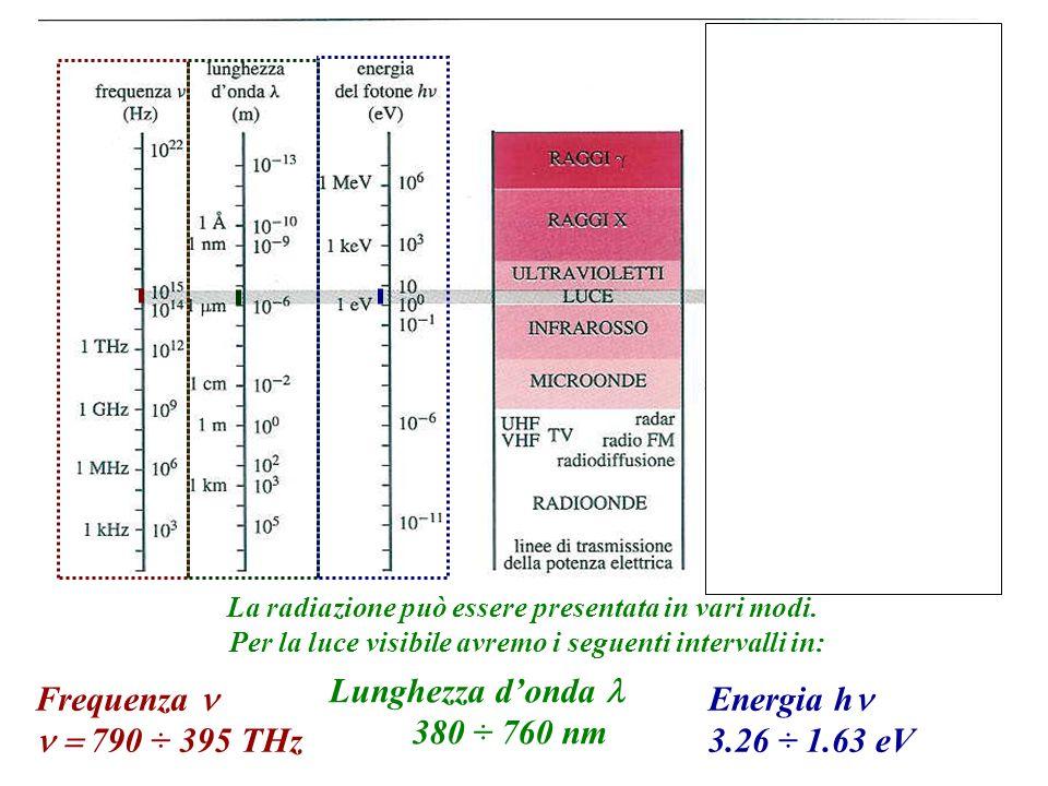 Lunghezza d'onda l 380 ÷ 760 nm Frequenza n n = 790 ÷ 395 THz