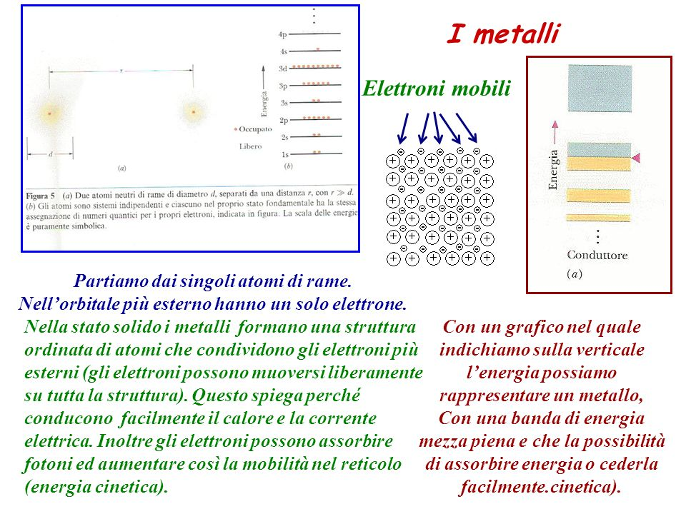 I metalli Elettroni mobili Partiamo dai singoli atomi di rame.