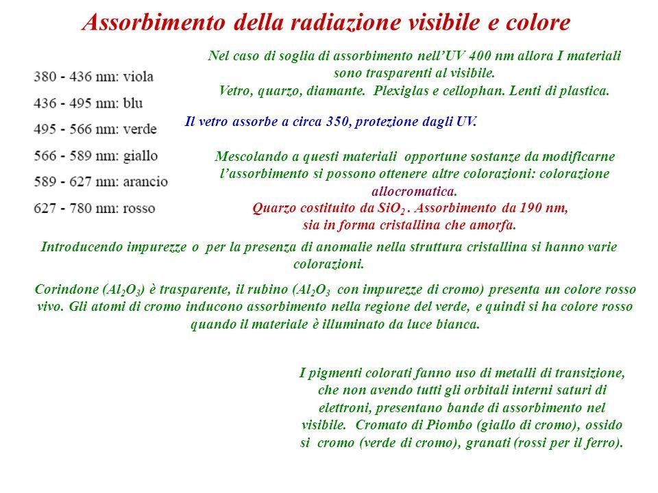 Assorbimento della radiazione visibile e colore