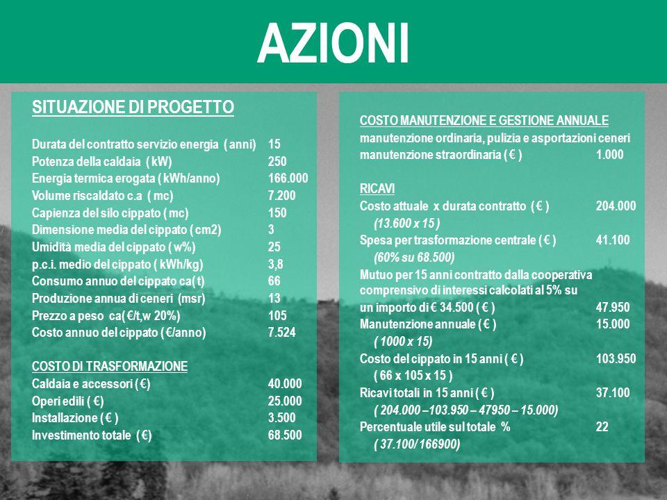 AZIONI SITUAZIONE DI PROGETTO COSTO MANUTENZIONE E GESTIONE ANNUALE