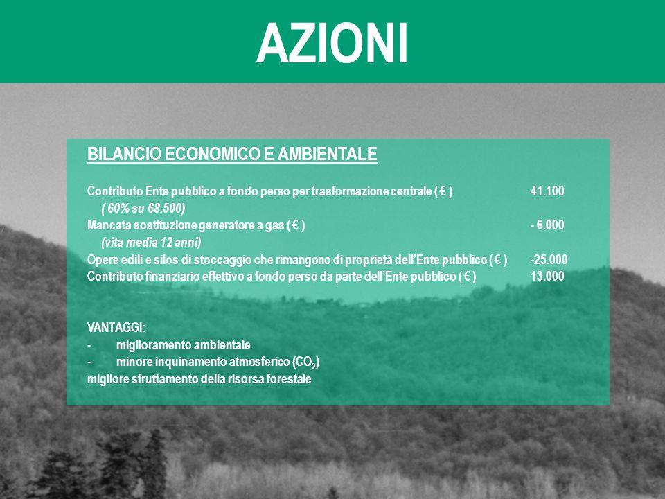 AZIONI BILANCIO ECONOMICO E AMBIENTALE
