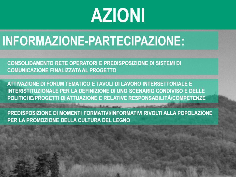 AZIONI INFORMAZIONE-PARTECIPAZIONE: