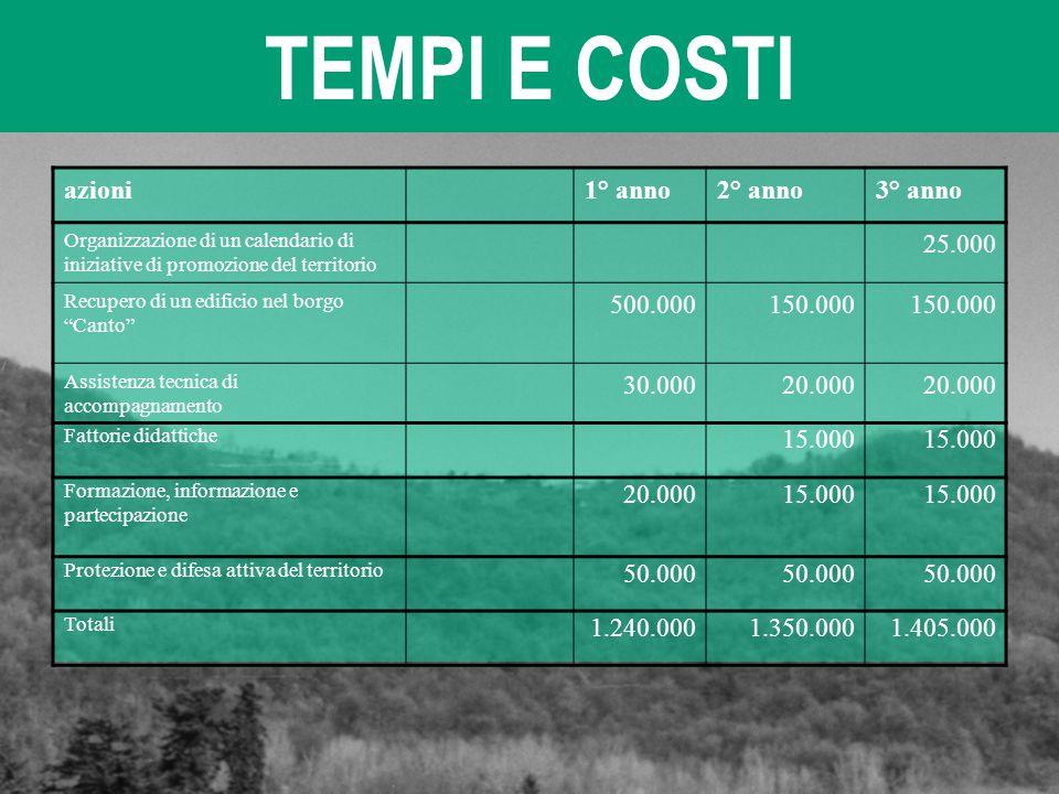 TEMPI E COSTI azioni 1° anno 2° anno 3° anno 25.000 500.000 150.000