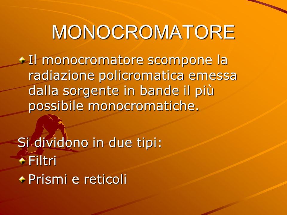 MONOCROMATORE Il monocromatore scompone la radiazione policromatica emessa dalla sorgente in bande il più possibile monocromatiche.
