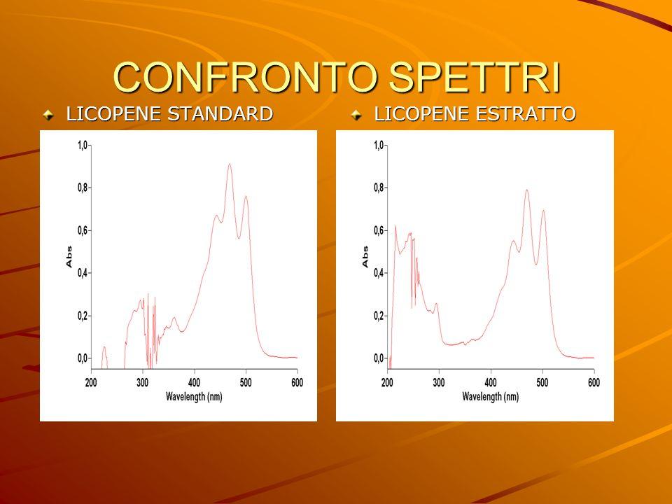 CONFRONTO SPETTRI LICOPENE STANDARD LICOPENE ESTRATTO