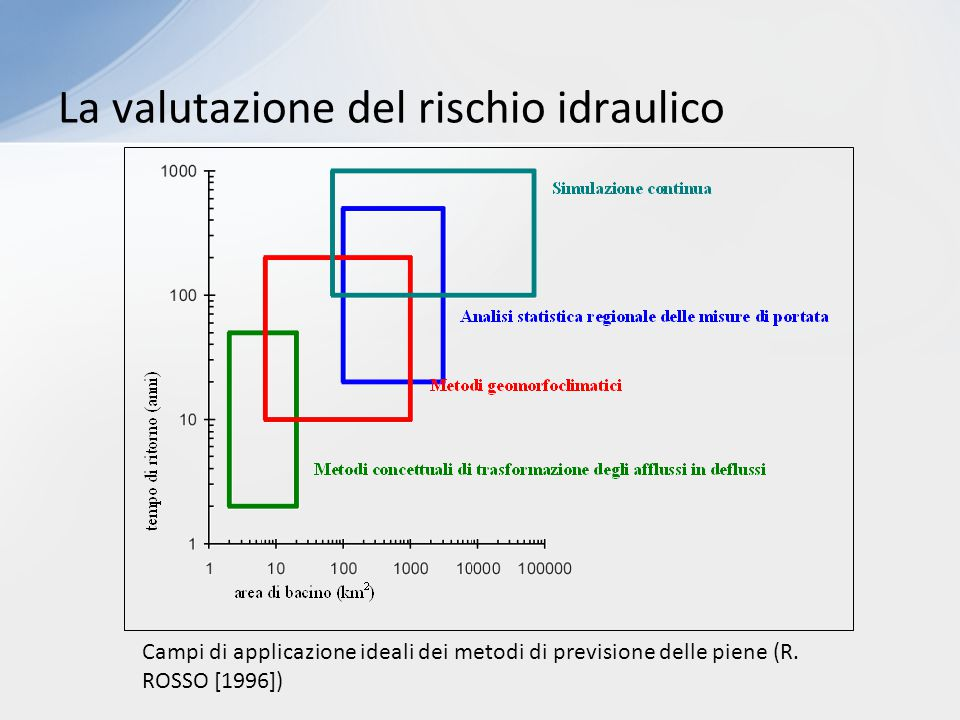 La valutazione del rischio idraulico