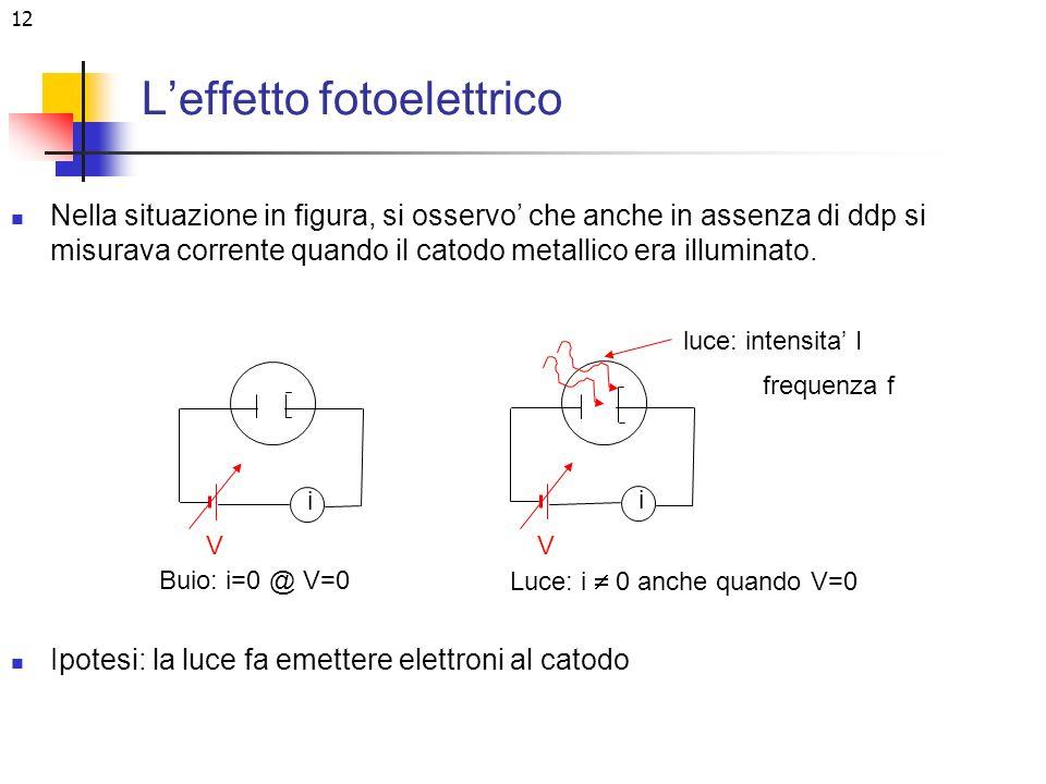L'effetto fotoelettrico