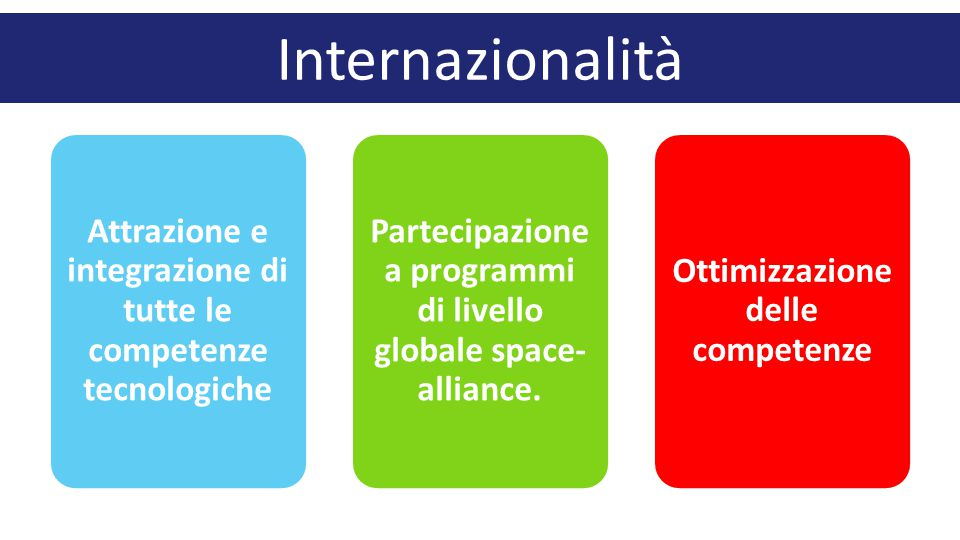 Internazionalità Attrazione e integrazione di tutte le competenze tecnologiche. Partecipazione a programmi di livello globale space-alliance.