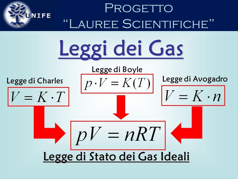 Legge di Stato dei Gas Ideali