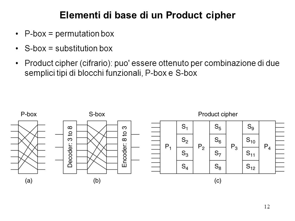 Elementi di base di un Product cipher