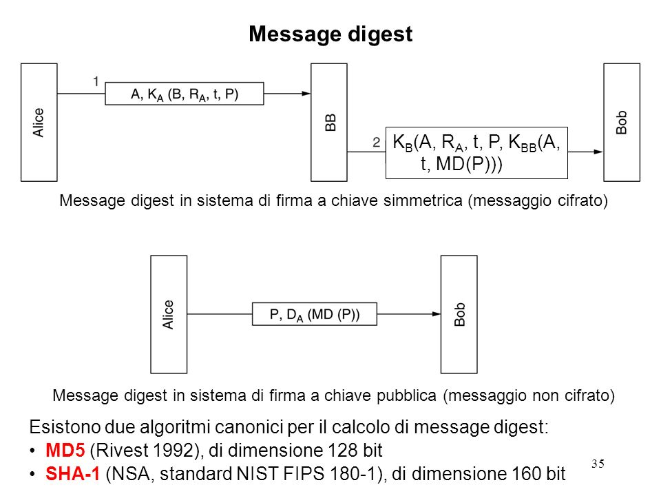 Message digest KB(A, RA, t, P, KBB(A, t, MD(P)))