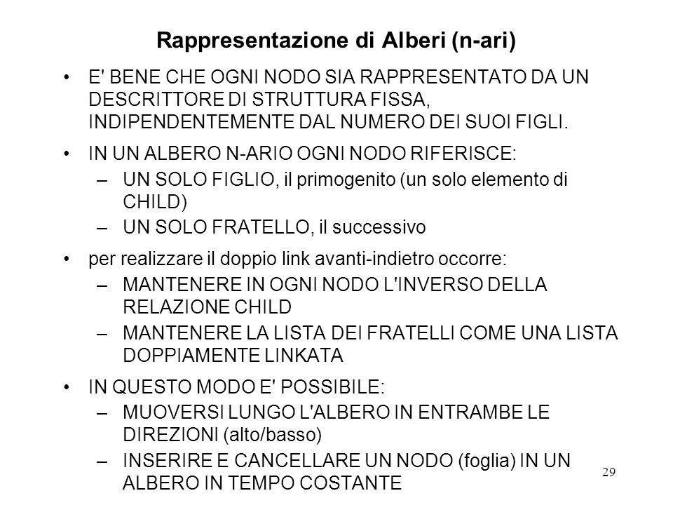 Rappresentazione di Alberi (n-ari)