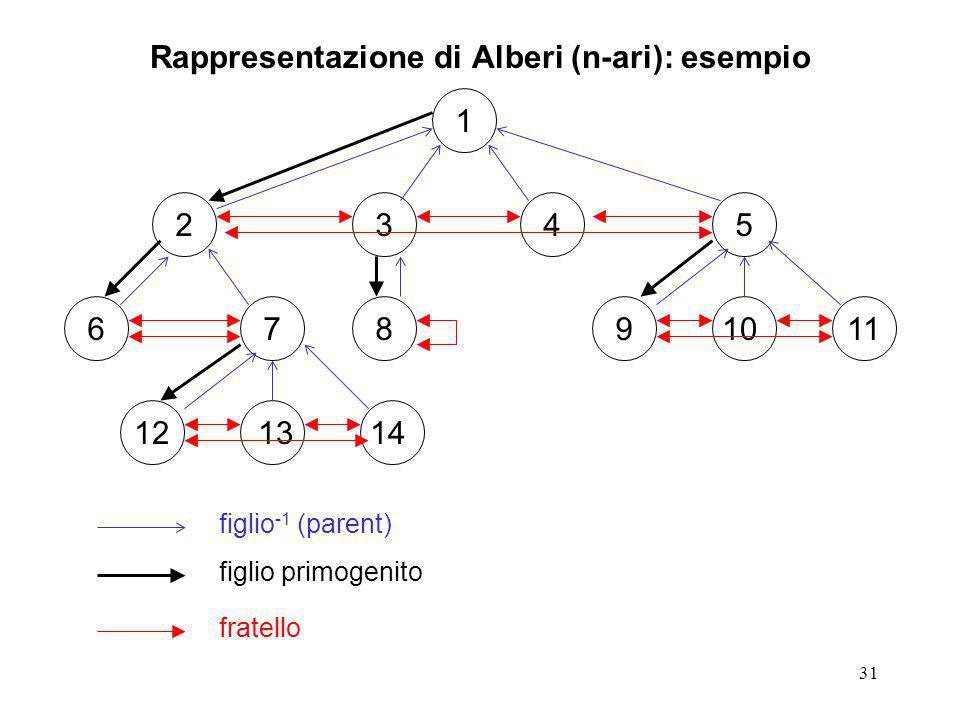 Rappresentazione di Alberi (n-ari): esempio