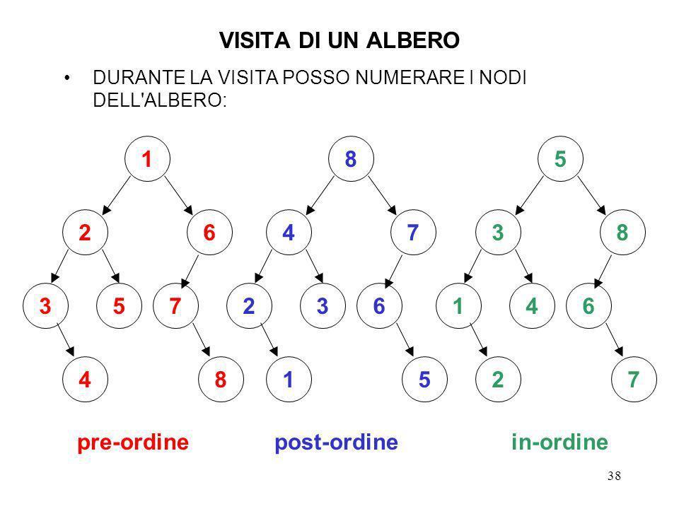 VISITA DI UN ALBERO 1 2 6 3 5 7 4 8 pre-ordine post-ordine in-ordine