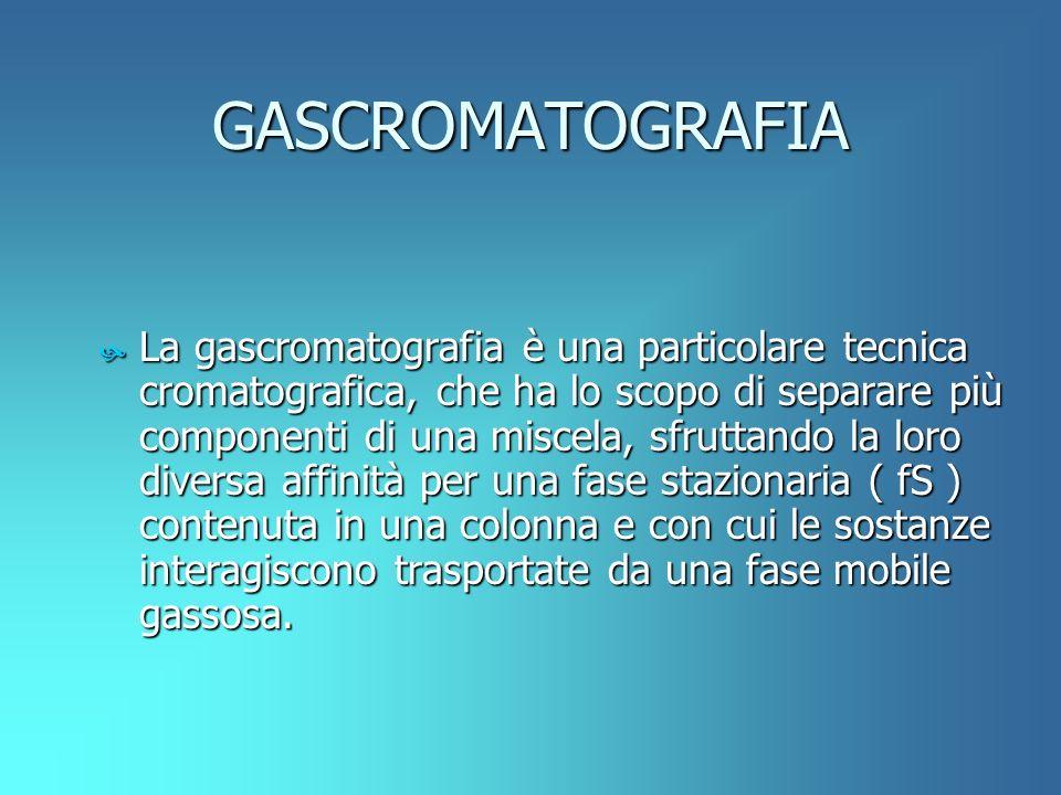 GASCROMATOGRAFIA
