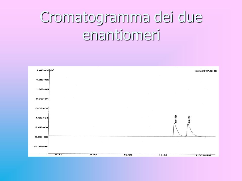 Cromatogramma dei due enantiomeri