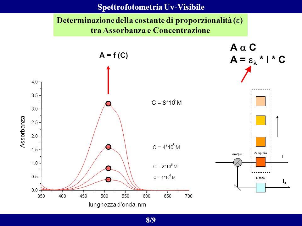 A a C A = el * l * C Spettrofotometria Uv-Visibile
