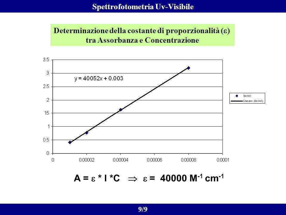A = e * l *C  e = 40000 M-1 cm-1 Spettrofotometria Uv-Visibile
